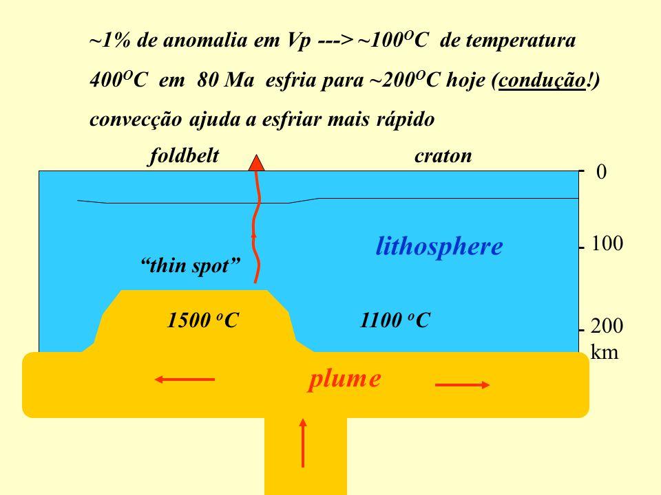 ~1% de anomalia em Vp ---> ~100 O C de temperatura 400 O C em 80 Ma esfria para ~200 O C hoje (condução!) convecção ajuda a esfriar mais rápido thin spot cratonfoldbelt lithosphere plume 1100 o C1500 o C 0 100 200 km