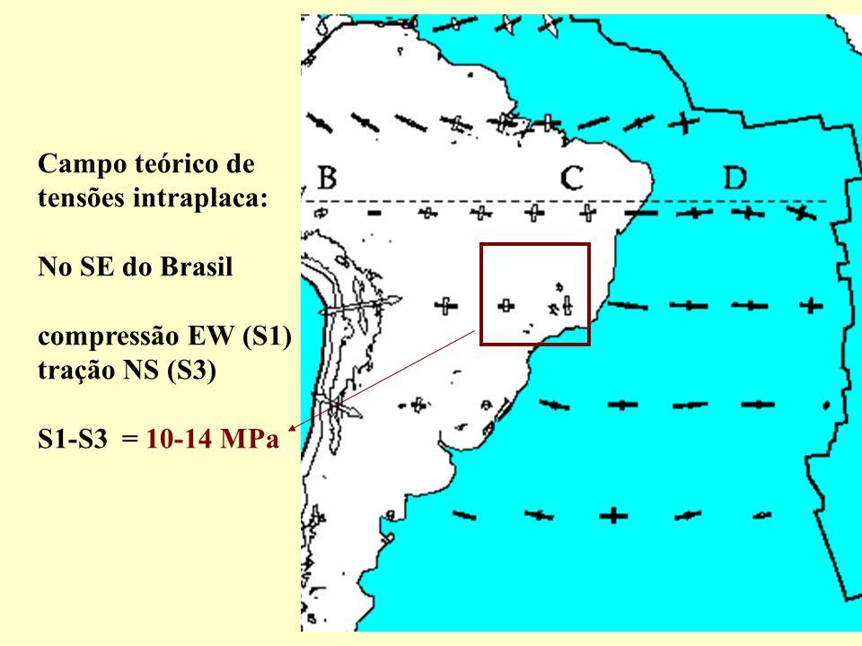 Campo teórico de tensões intraplaca: No SE do Brasil compressão EW (S1) tração NS (S3) S1-S3 = 10-14 MPa