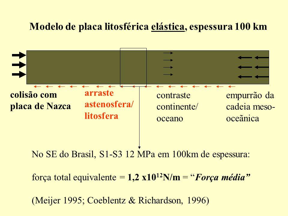 Modelo de placa litosférica elástica, espessura 100 km colisão com placa de Nazca empurrão da cadeia meso- oceãnica contraste continente/ oceano arraste astenosfera/ litosfera No SE do Brasil, S1-S3 12 MPa em 100km de espessura: força total equivalente = 1,2 x10 12 N/m = Força média (Meijer 1995; Coeblentz & Richardson, 1996)