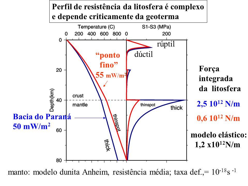 Perfil de resistência da litosfera é complexo e depende criticamente da geoterma Bacia do Paraná 50 mW/m 2 ponto fino 55 mW/m 2 rúptil dúctil Força integrada da litosfera 2,5 10 12 N/m 0,6 10 12 N/m manto: modelo dunita Anheim, resistência média; taxa def.,= 10 -18 s -1 modelo elástico: 1,2 x10 12 N/m