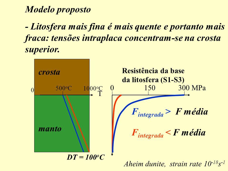 manto 0150 300 MPa Resistência da base da litosfera (S1-S3) T crosta 0 500 o C 1000 o C F integrada > F média F integrada < F média DT = 100 o C Aheim dunite, strain rate 10 -18 s -1 Modelo proposto - Litosfera mais fina é mais quente e portanto mais fraca: tensões intraplaca concentram-se na crosta superior.
