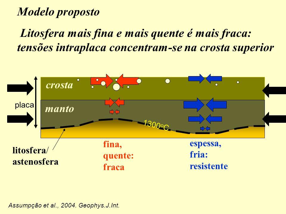 Modelo proposto Litosfera mais fina e mais quente é mais fraca: tensões intraplaca concentram-se na crosta superior manto crosta placa litosfera/ astenosfera fina, quente: fraca espessa, fria: resistente 1300 o C Assumpção et al., 2004.