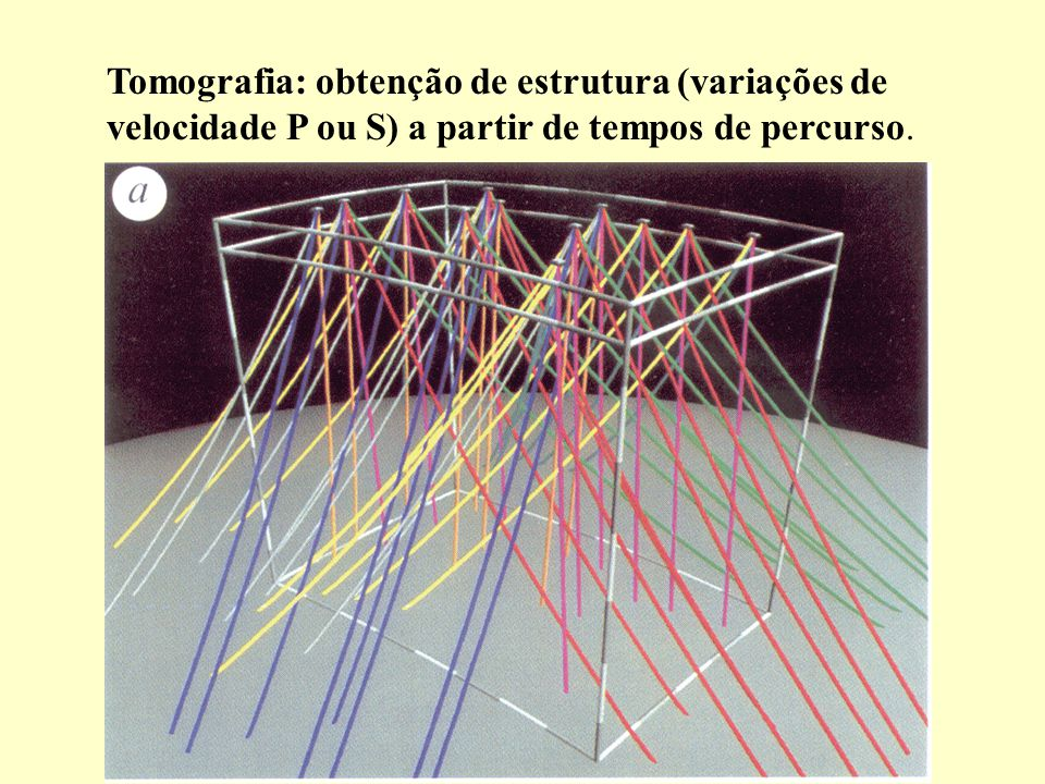 Grade de pontos para inversão ~100.000 pontos ~10.000 leituras Portanto diferentes modelos podem ajustar os dados.