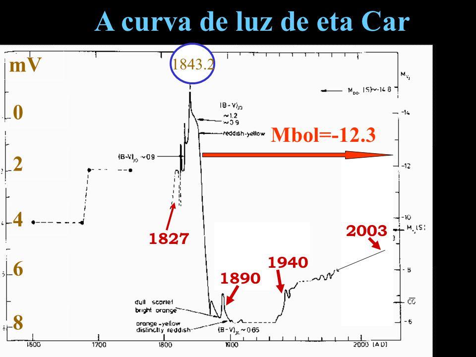 mV 0 2 4 6 8 1843.2 A curva de luz de eta Car 1890 1940 2003 1827 Mbol=-12.3