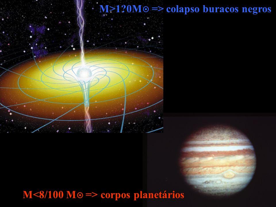 M>1?0M => colapso buracos negros M corpos planetários