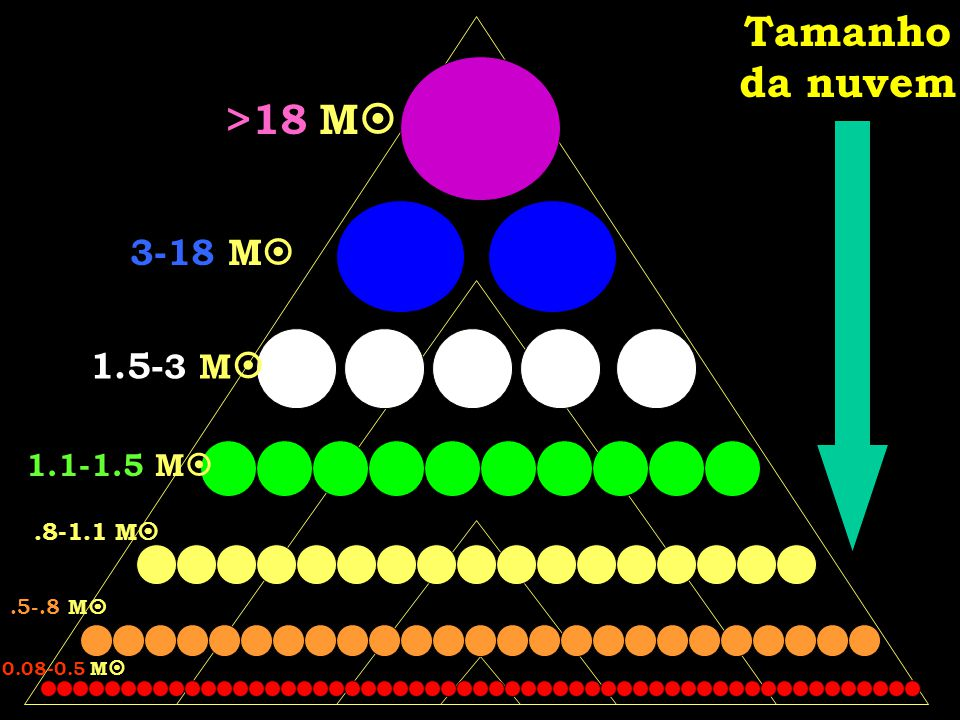 Tamanho da nuvem >18 M 3-18 M 1.5- 3 M 1.1-1.5 M.8-1.1 M.5-.8 M 0.08-0.5 M