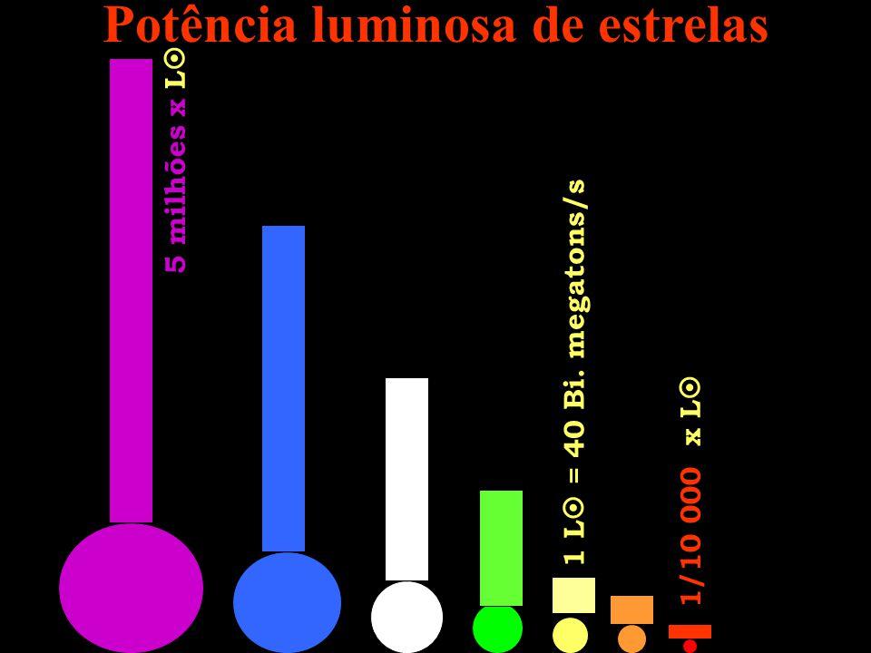 Potência luminosa de estrelas 5 milhões x L 1 L = 40 Bi. megatons/s 1/10 000 x L