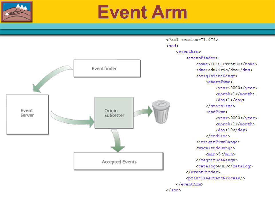 Event Arm