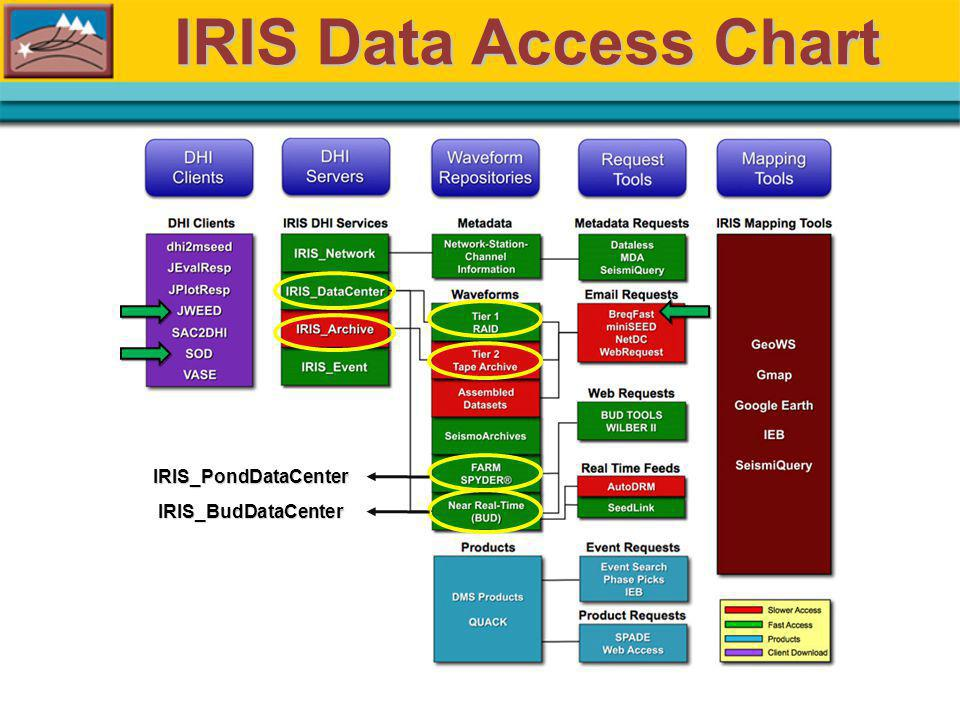BreqFast Um email especificamente formatado é enviado ao DMC do IRIS requisitando dados de um determinado evento e/ou estações.
