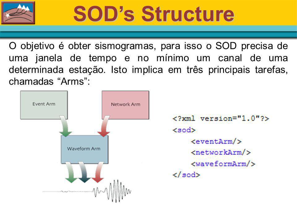 SODs Structure O objetivo é obter sismogramas, para isso o SOD precisa de uma janela de tempo e no mínimo um canal de uma determinada estação.