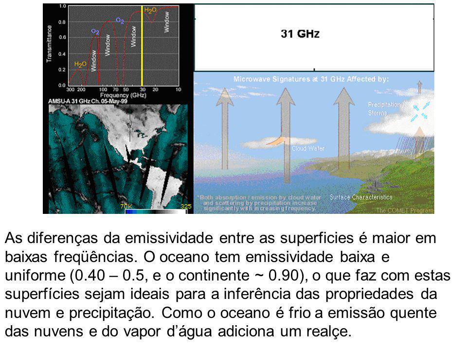 As diferenças da emissividade entre as superficies é maior em baixas freqüências. O oceano tem emissividade baixa e uniforme (0.40 – 0.5, e o continen