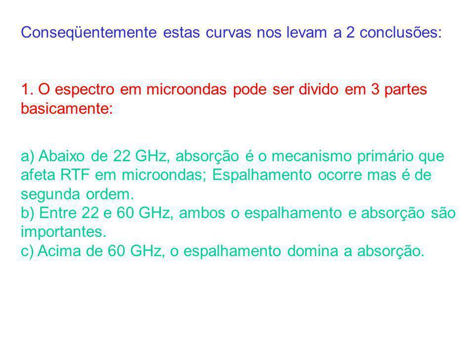 Conseqüentemente estas curvas nos levam a 2 conclusões: 1. O espectro em microondas pode ser divido em 3 partes basicamente: a) Abaixo de 22 GHz, abso