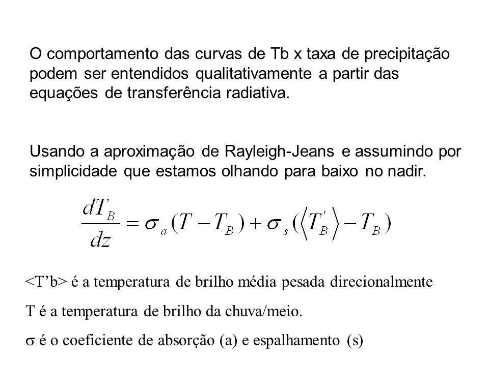O comportamento das curvas de Tb x taxa de precipitação podem ser entendidos qualitativamente a partir das equações de transferência radiativa. Usando
