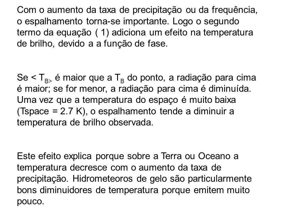 Com o aumento da taxa de precipitação ou da frequência, o espalhamento torna-se importante. Logo o segundo termo da equação ( 1) adiciona um efeito na