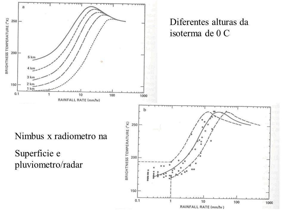 Diferentes alturas da isoterma de 0 C Nimbus x radiometro na Superficie e pluviometro/radar