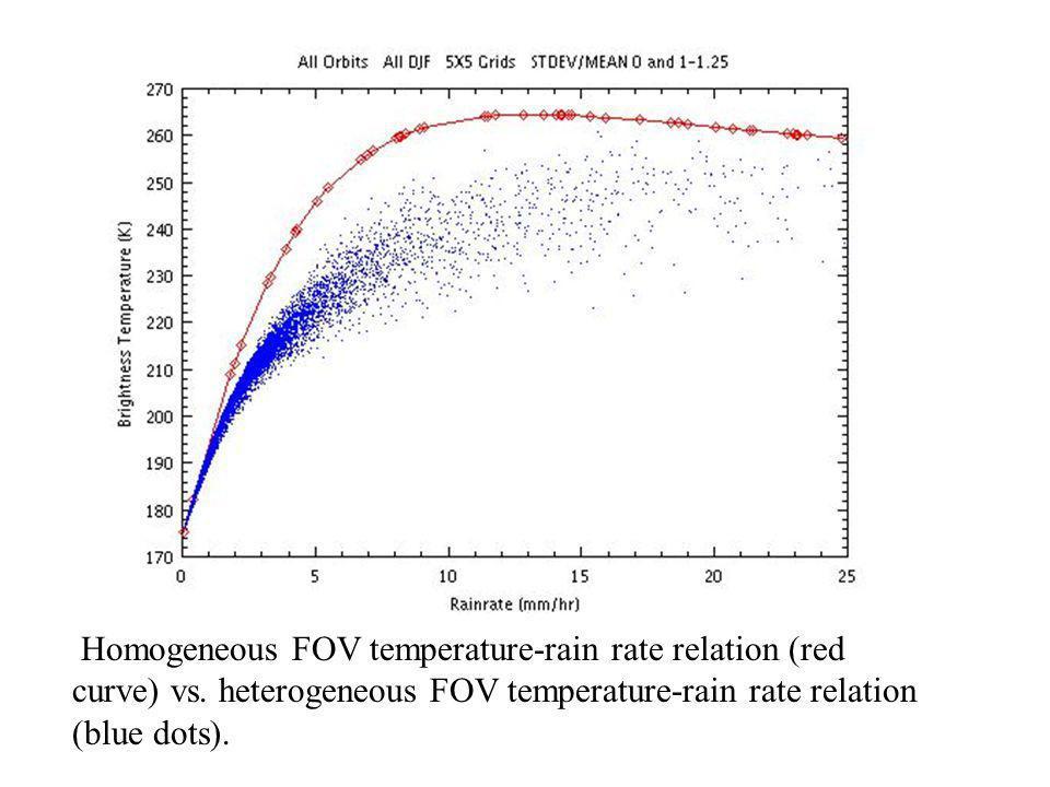 Homogeneous FOV temperature-rain rate relation (red curve) vs. heterogeneous FOV temperature-rain rate relation (blue dots).