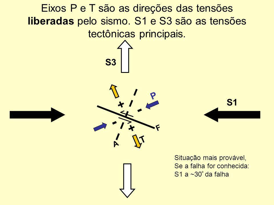 Eixos P e T são as direções das tensões liberadas pelo sismo. S1 e S3 são as tensões tectônicas principais. + + - - P T F A S1 S3 Situação mais prováv