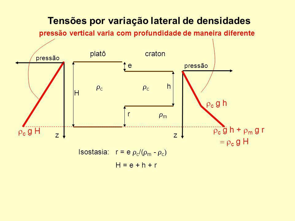 Tensões por variação lateral de densidades platôcraton h r e c c m Isostasia: r = e c /( m - c H H = e + h + r pressão vertical varia com profundidade