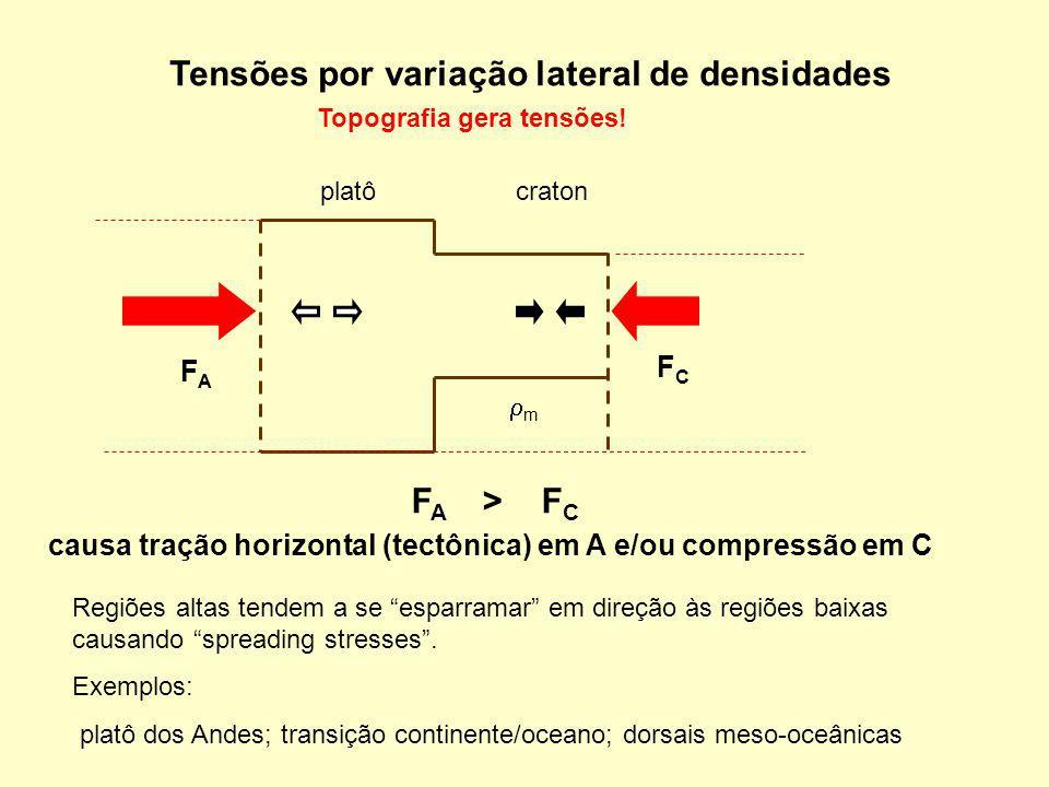 Tensões por variação lateral de densidades platôcraton m Topografia gera tensões! FAFA FCFC F A > F C causa tração horizontal (tectônica) em A e/ou co