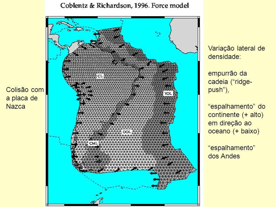 Colisão com a placa de Nazca Variação lateral de densidade: empurrão da cadeia (ridge- push), espalhamento do continente (+ alto) em direção ao oceano