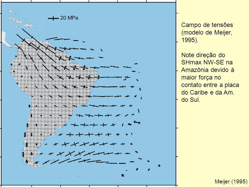 Meijer (1995) Campo de tensões (modelo de Meijer, 1995). Note direção do SHmax NW-SE na Amazônia devido à maior força no contato entre a placa do Cari