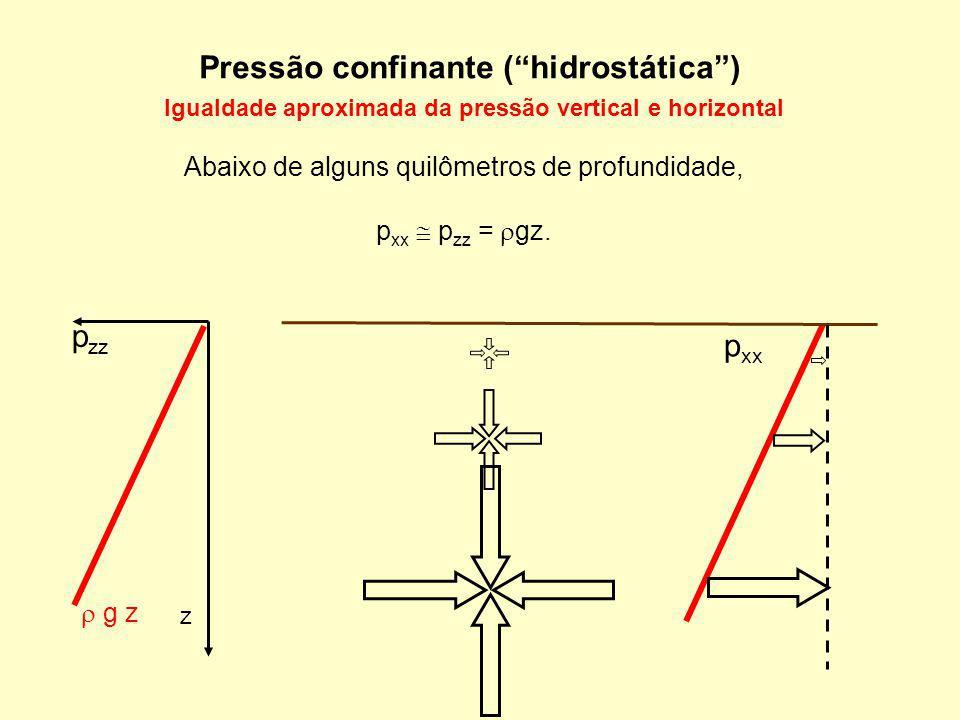 Pressão confinante (hidrostática) Igualdade aproximada da pressão vertical e horizontal z g z p zz Abaixo de alguns quilômetros de profundidade, p xx p zz = gz.