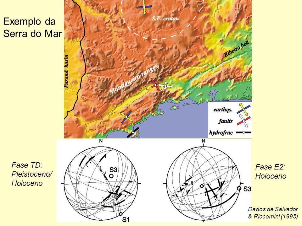 Fase TD: Pleistoceno/ Holoceno Fase E2: Holoceno Dados de Salvador & Riccomini (1995) Exemplo da Serra do Mar