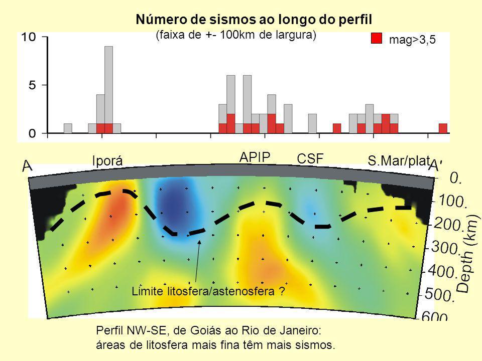 Número de sismos ao longo do perfil (faixa de +- 100km de largura) Iporá APIP CSF S.Mar/plat. mag>3,5 Limite litosfera/astenosfera ? Perfil NW-SE, de