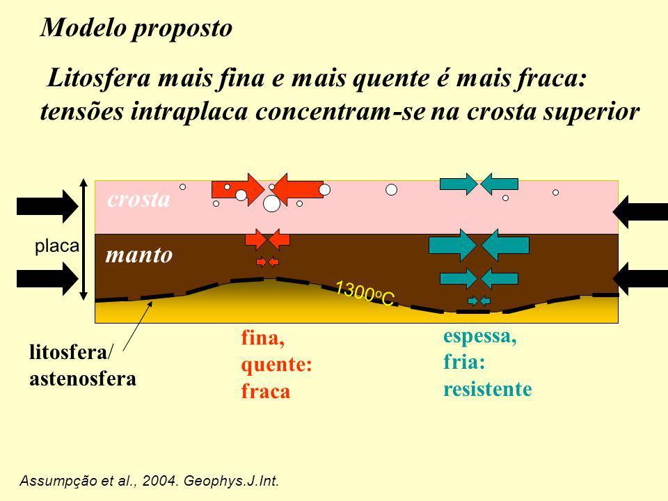Modelo proposto Litosfera mais fina e mais quente é mais fraca: tensões intraplaca concentram-se na crosta superior manto crosta placa litosfera/ aste