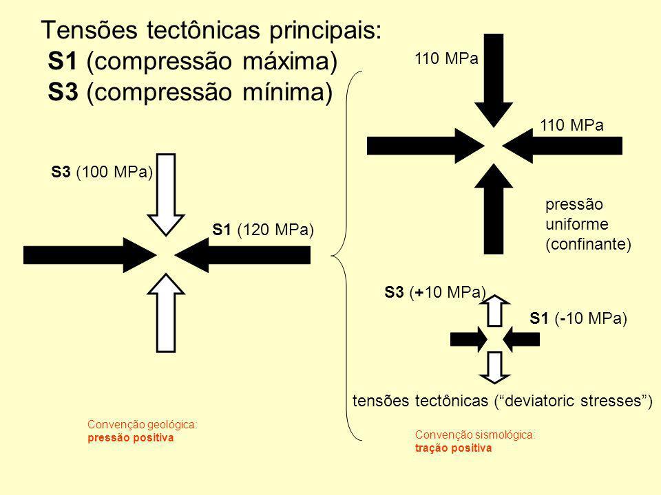 Tensões tectônicas principais: S1 (compressão máxima) S3 (compressão mínima) S1 (120 MPa) S3 (100 MPa) S1 (-10 MPa) S3 (+10 MPa) Convenção geológica: