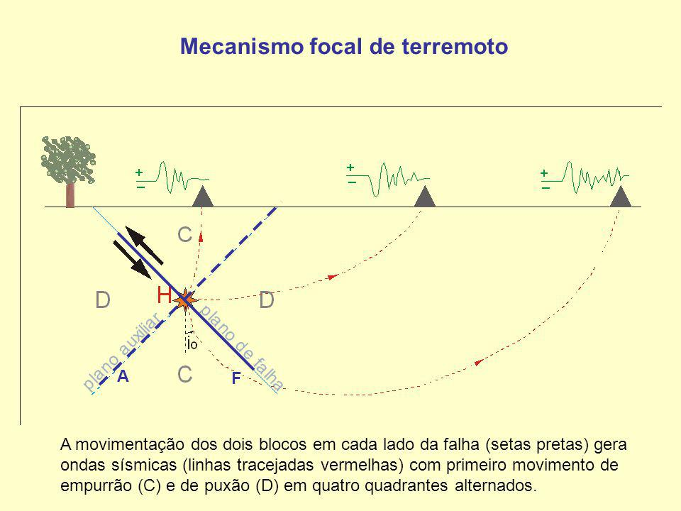 F A Mecanismo focal de terremoto A movimentação dos dois blocos em cada lado da falha (setas pretas) gera ondas sísmicas (linhas tracejadas vermelhas)