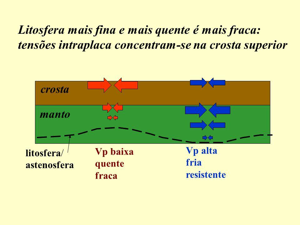 Litosfera mais fina e mais quente é mais fraca: tensões intraplaca concentram-se na crosta superior manto crosta litosfera/ astenosfera Vp baixa quente fraca Vp alta fria resistente