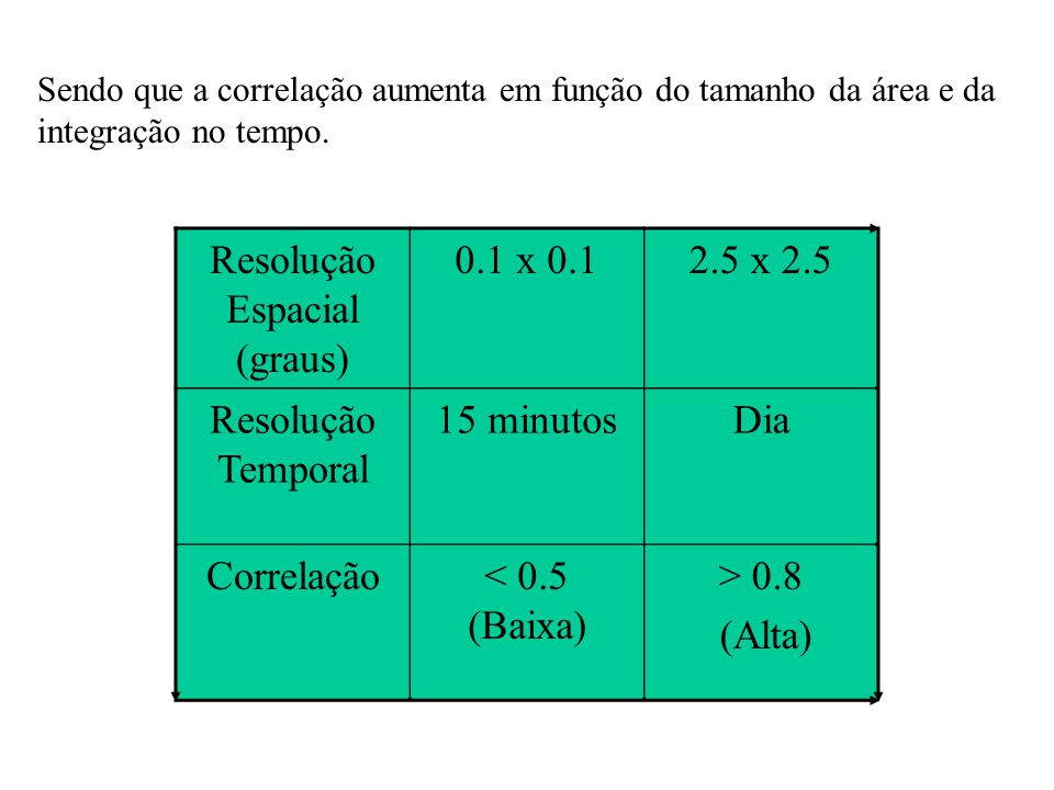 Sendo que a correlação aumenta em função do tamanho da área e da integração no tempo. Resolução Espacial (graus) 0.1 x 0.12.5 x 2.5 Resolução Temporal