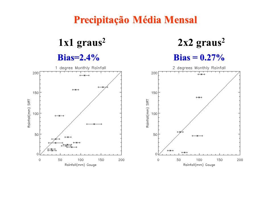 Precipitação Média Mensal 1x1 graus 2 2x2 graus 2 Bias=2.4% Bias = 0.27%