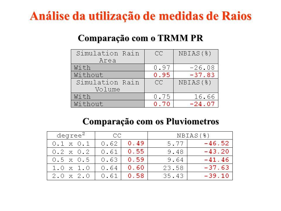 Análise da utilização de medidas de Raios Comparação com o TRMM PR Comparação com os Pluviometros