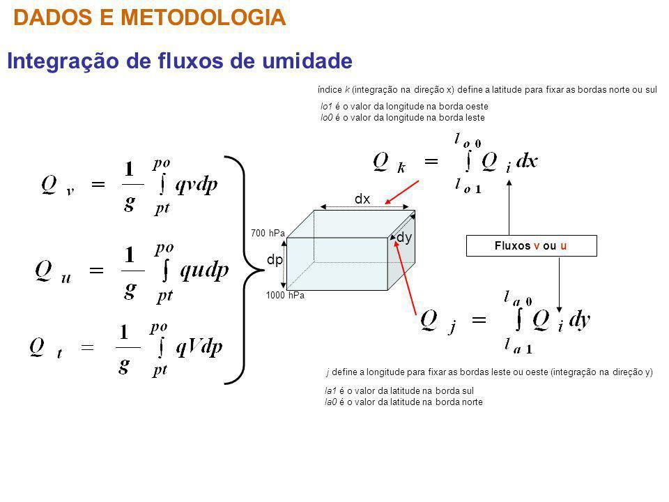 Integração de fluxos de umidade DADOS E METODOLOGIA dp 1000 hPa 700 hPa dy j define a longitude para fixar as bordas leste ou oeste (integração na dir
