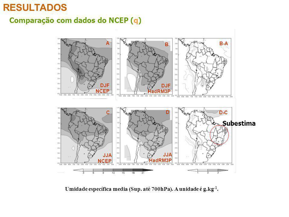 RESULTADOS Comparação com dados do NCEP (q) Umidade específica media (Sup. até 700hPa). A unidade é g.kg -1. B-A B A DJF NCEP DJF HadRM3P C D D-C JJA