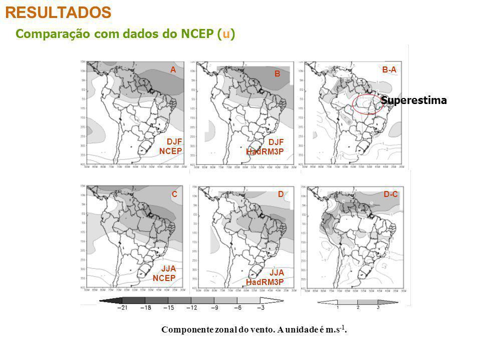 RESULTADOS a Componente zonal do vento. A unidade é m.s -1. Comparação com dados do NCEP (u) A B B-A CDD-C DJF NCEP DJF HadRM3P JJA NCEP JJA HadRM3P S