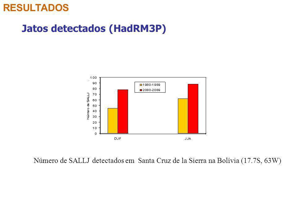 RESULTADOS Jatos detectados (HadRM3P) Número de SALLJ detectados em Santa Cruz de la Sierra na Bolívia (17.7S, 63W)