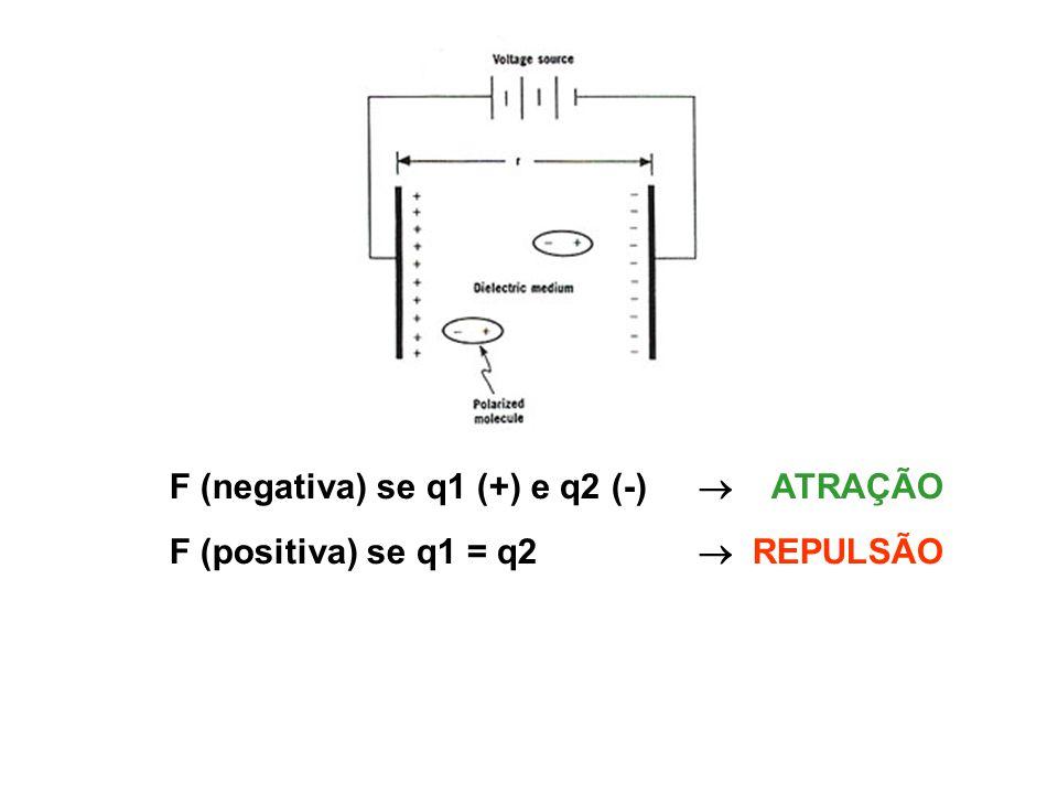 F (negativa) se q1 (+) e q2 (-) ATRAÇÃO F (positiva) se q1 = q2 REPULSÃO