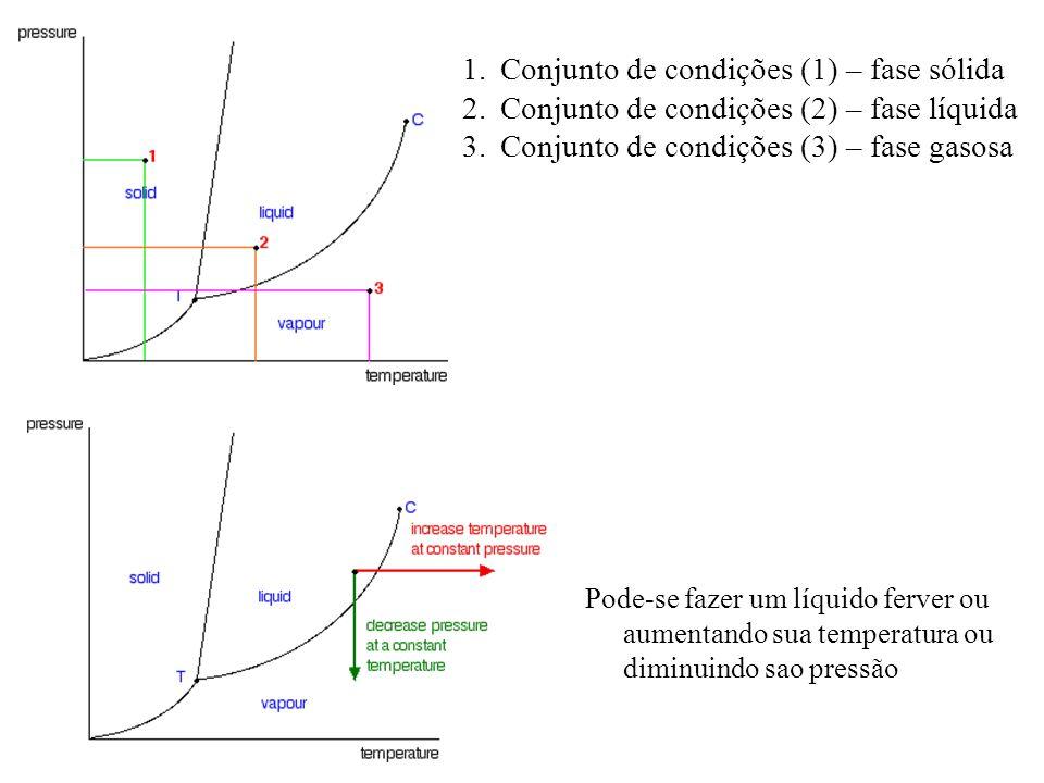 1.Conjunto de condições (1) – fase sólida 2.Conjunto de condições (2) – fase líquida 3.Conjunto de condições (3) – fase gasosa Pode-se fazer um líquid