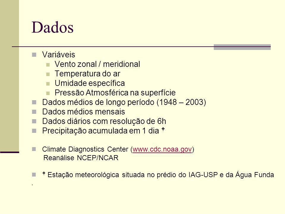 Métodos Função Frontogenética