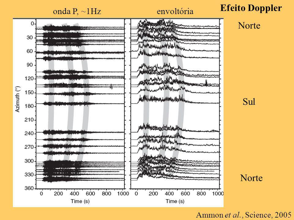 Efeito Doppler Norte Sul onda P, ~1Hzenvoltória Ammon et al., Science, 2005
