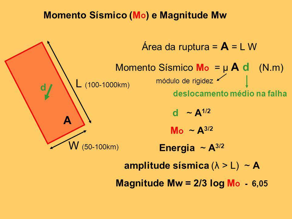Momento Sísmico (M o ) e Magnitude Mw L (100-1000km) W (50-100km) A d Área da ruptura = A = L W Momento Sísmico M o = µ A d (N.m) módulo de rigidez de