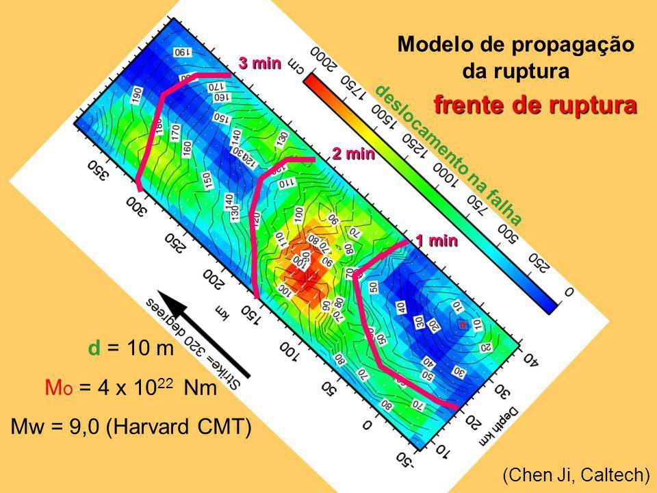 1 min 2 min 3 min Modelo de propagação da ruptura (Chen Ji, Caltech) frente de ruptura d = 10 m M o = 4 x 10 22 Nm Mw = 9,0 (Harvard CMT) deslocamento