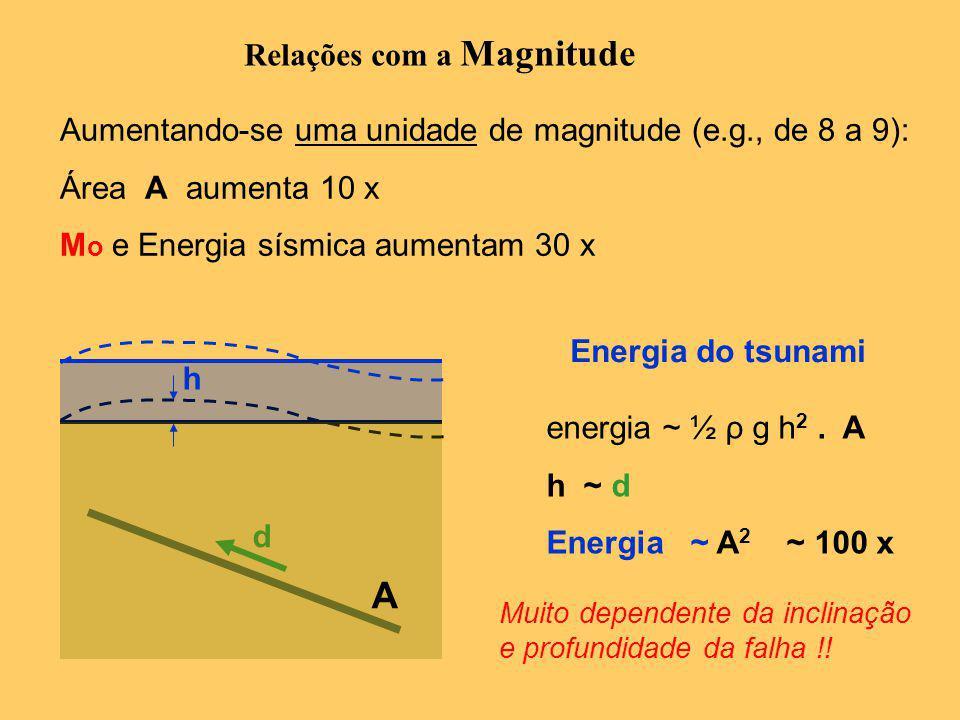 Relações com a Magnitude Aumentando-se uma unidade de magnitude (e.g., de 8 a 9): Área A aumenta 10 x M o e Energia sísmica aumentam 30 x energia ~ ½