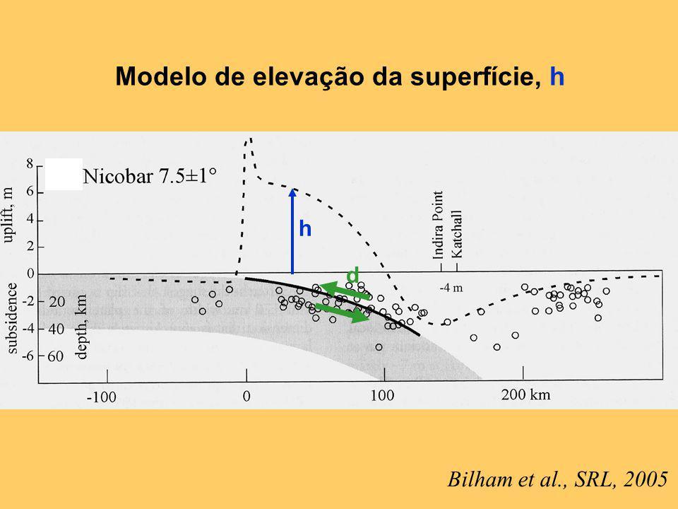 Bilham et al., SRL, 2005 Modelo de elevação da superfície, h d h