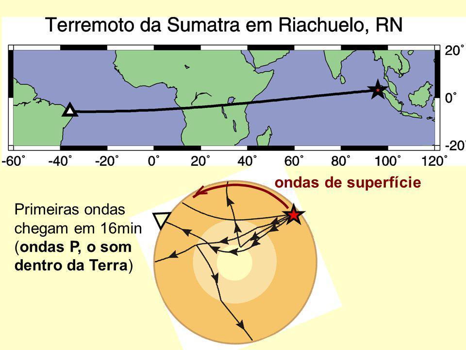 Primeiras ondas chegam em 16min (ondas P, o som dentro da Terra) ondas de superfície