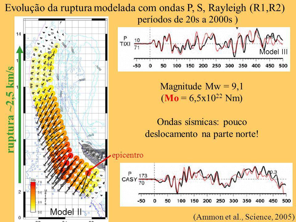 (Ammon et al., Science, 2005) Magnitude Mw = 9,1 (Mo = 6,5x10 22 Nm) Ondas sísmicas: pouco deslocamento na parte norte! Evolução da ruptura modelada c