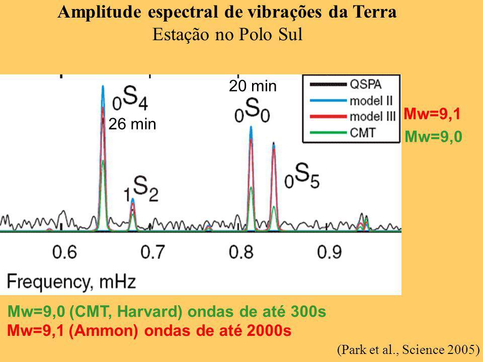 (Park et al., Science 2005) Amplitude espectral de vibrações da Terra Estação no Polo Sul 20 min 26 min Mw=9,0 Mw=9,1 Mw=9,0 (CMT, Harvard) ondas de a